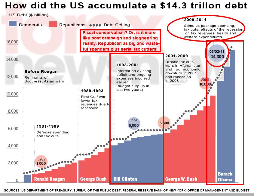 us debt us deficit spending and false mantra about obama spending